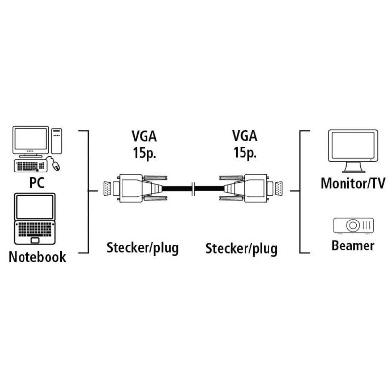 Câble VGA blindé Mâle-Mâle...
