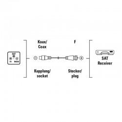 Câble coaxial HAMA pour...
